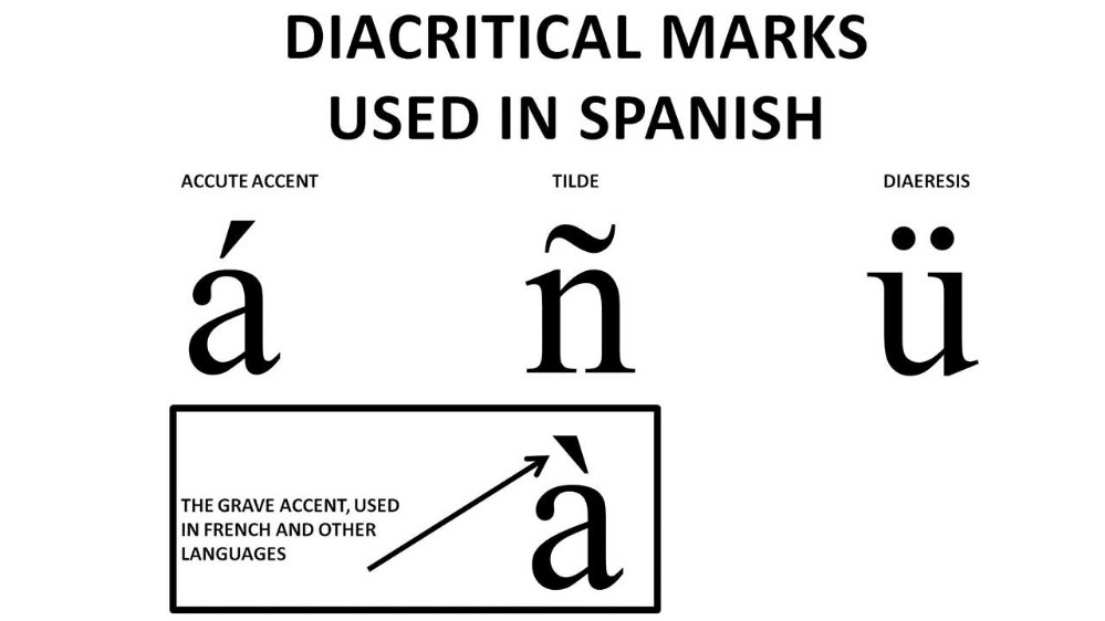 Various accent marks.